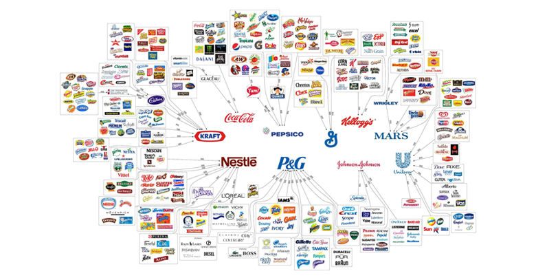 10 Corporations that rule the world