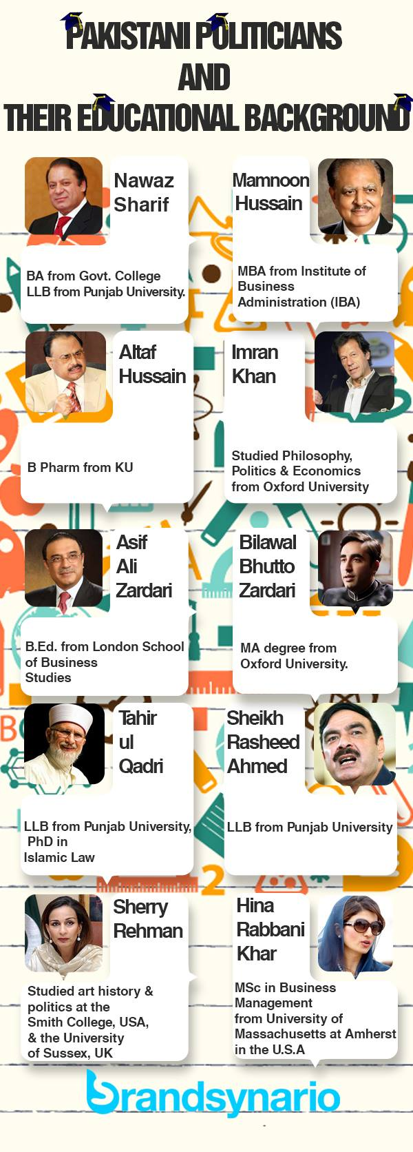 Pakistani politicians and their educational backgrounds