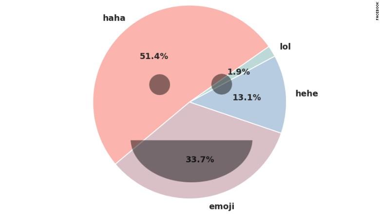 Haha, Hehe, LoL, emojis
