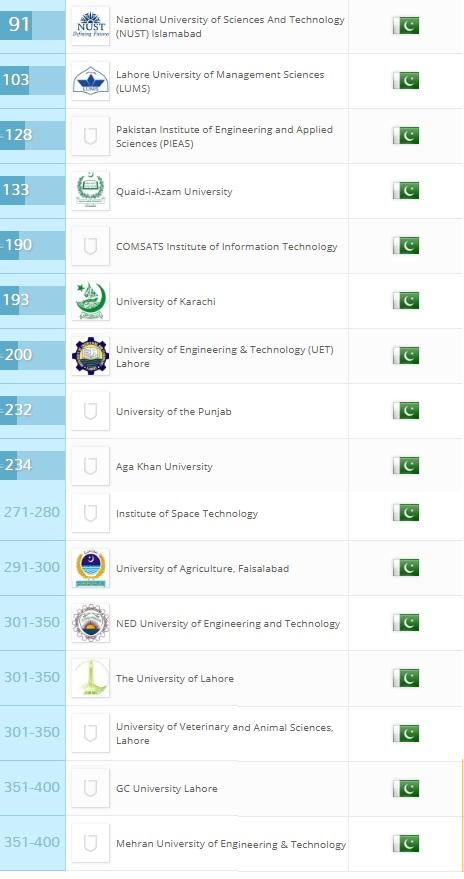 QS University Asia Rankings 2018: 16 Pakistani Institutes