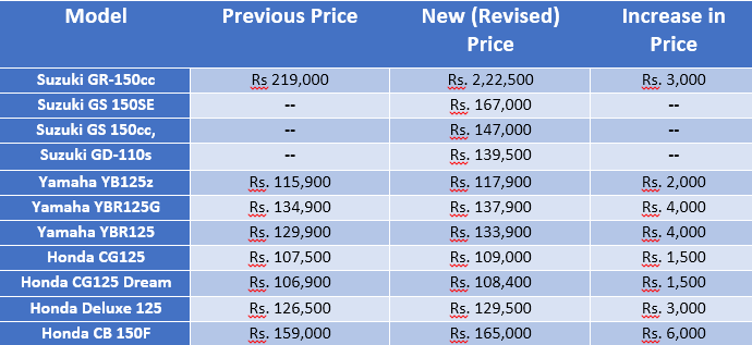 Suzuki, Yamaha & Honda Pakistan Drop Price-Hike Bomb on