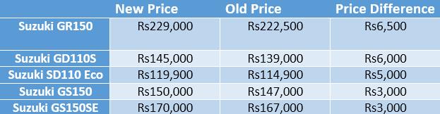 Suzuki Pakistan Raises Bike Prices By PKR 6,500! - Brandsynario
