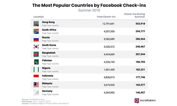Most-Popular-Countries-by-Facebook-Check-ins