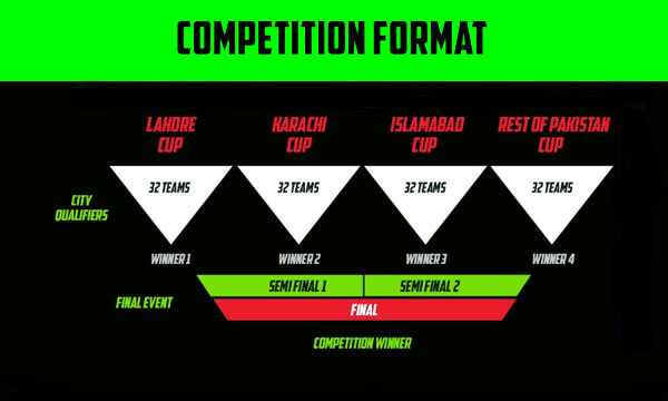 Mountain Dew Gamers Arena Format