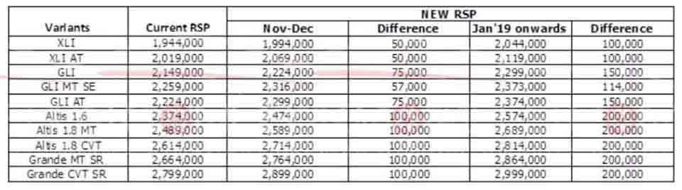 Toyota Pakistan Car Prices