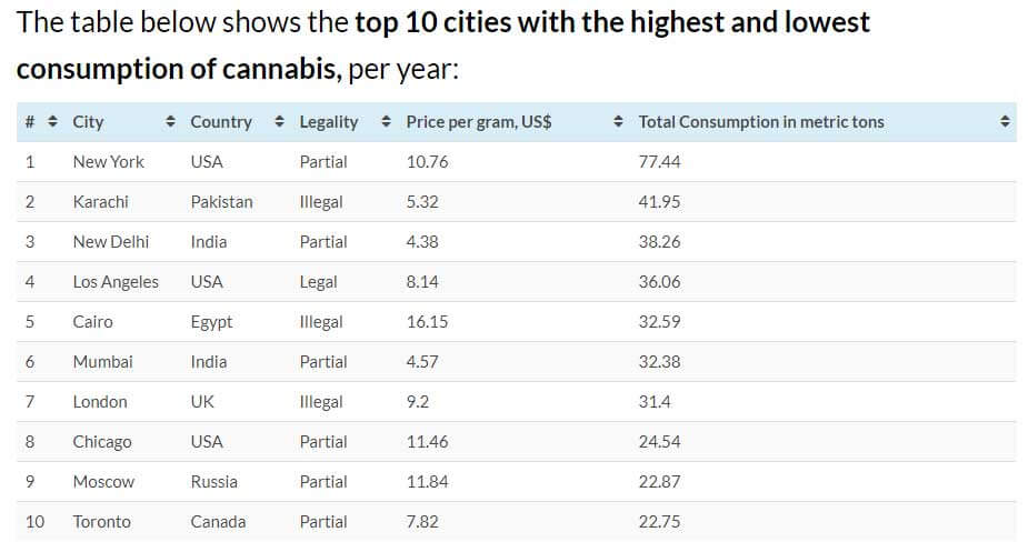 Top 10 Cities with highest cannabis consumption