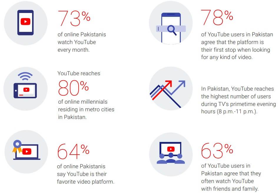 YouTube Pakistan