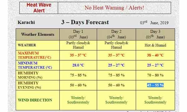 3 day karachi weather report