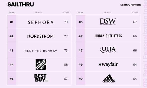 top 100 retailers