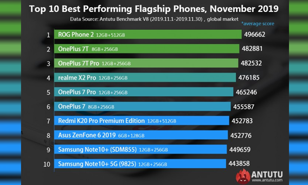 Best flagship phones November-2019