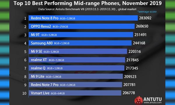 Best mid range smartphones 2019