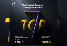 realme phone sales increses