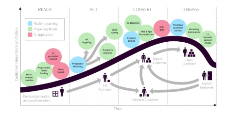AI empowered marketing strategies for greater profits