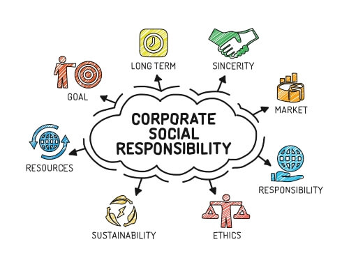 The spider web of corporate social responsibility