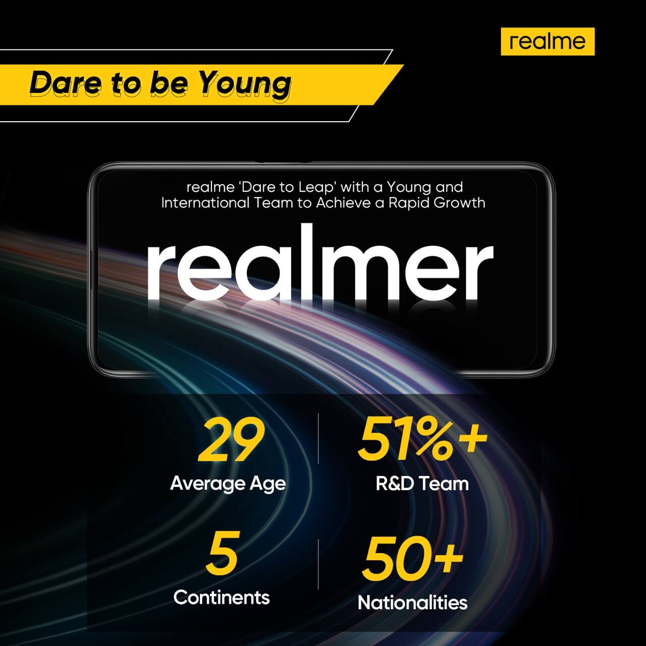 realme Releases H1 2020 Results
