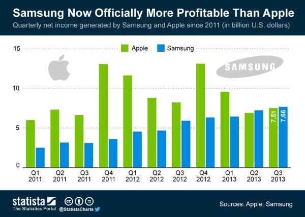 samsung profit quarterly earnings