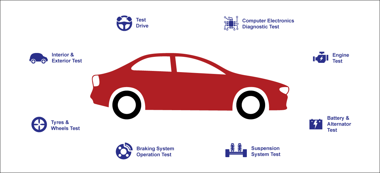 cartest new inspections service