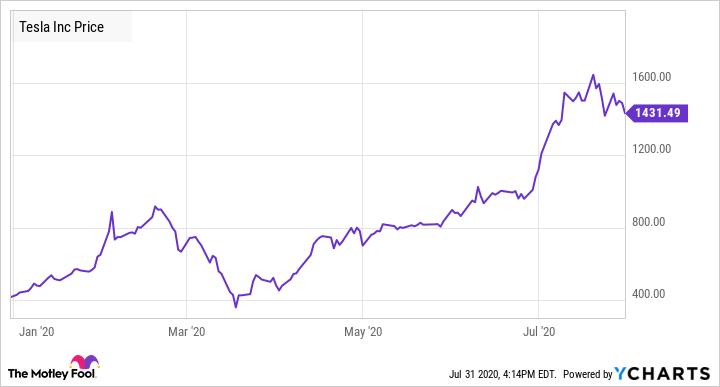 Tesla shares and Elon Musk