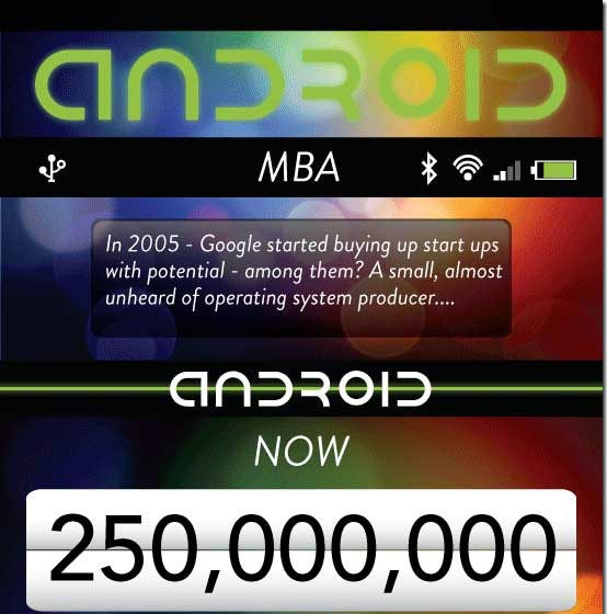 Do You Know How Many Android Phones Are Activated In A Year ?