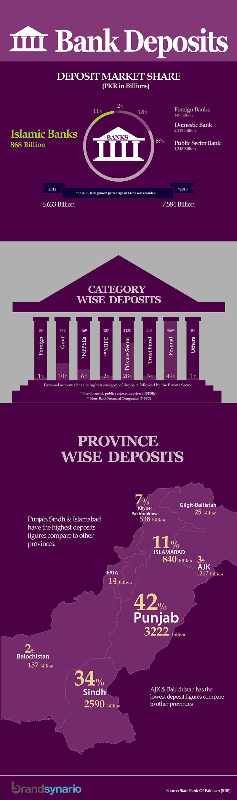 Bank-Deposits-from-Jan-Dec-2013-in-Pakistan