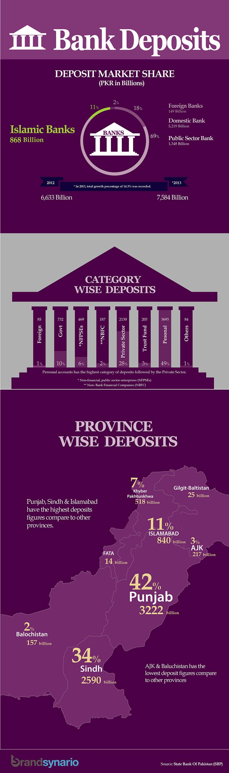 Bank-Deposits-from-Jan-Dec-2013-in-Pakistan