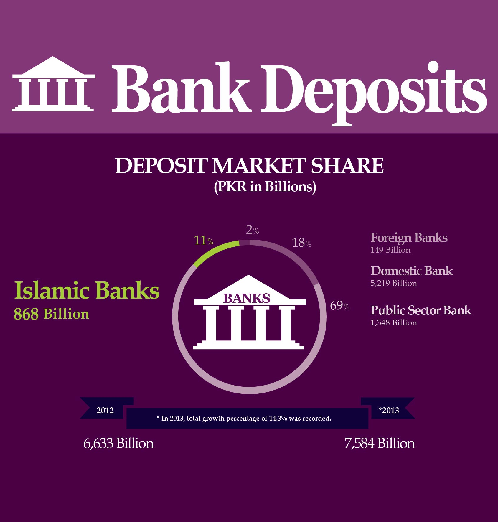 Bank Deposits from Jan-Dec 2013 in Pakistan