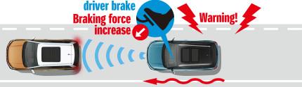 brake-assistance-brandsynario
