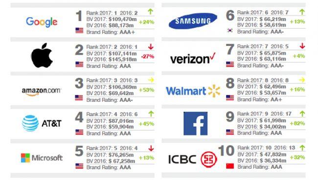 Brand Finance Ranking