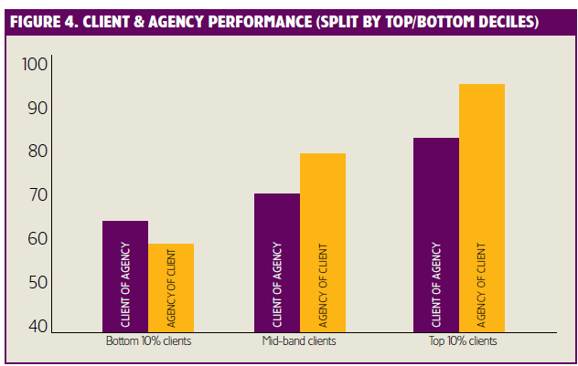 Client and agency performance