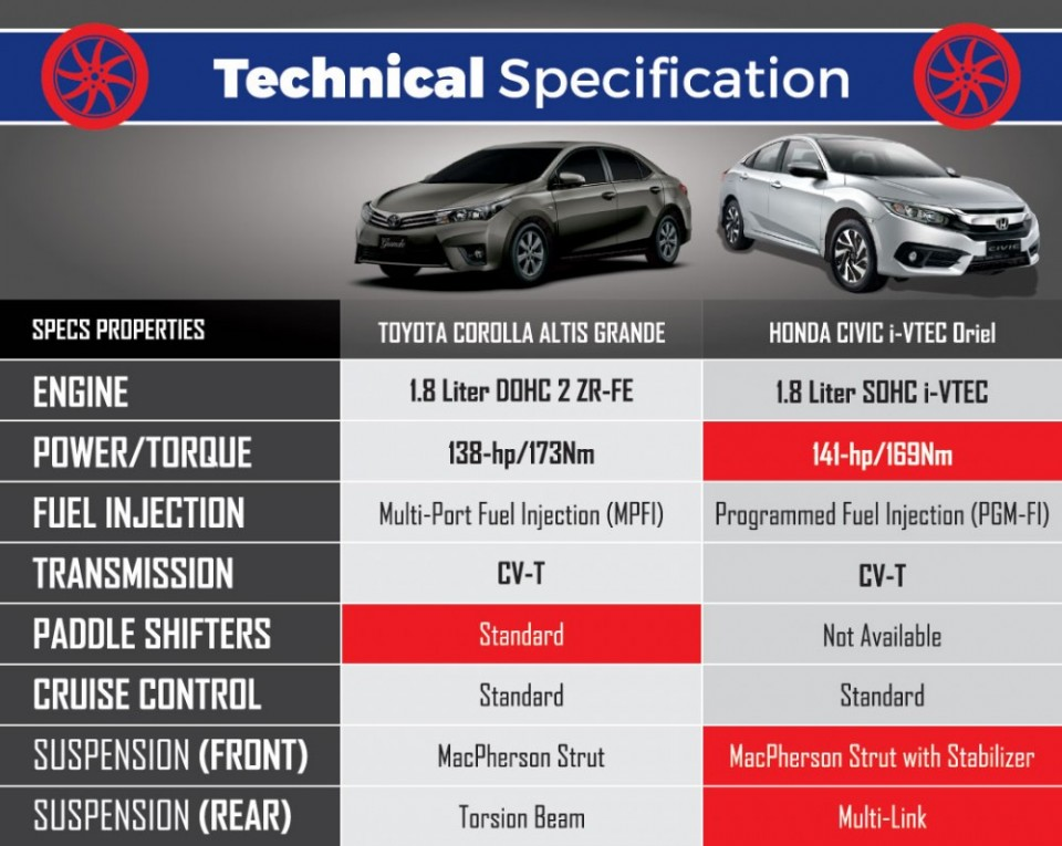 Toyota Corolla Altis Grande Vs Honda Civic I Vtec Oriel