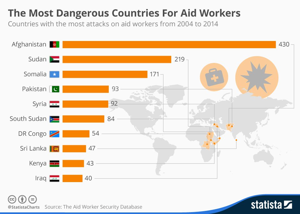 Dangerous-countries-for-aid-workers