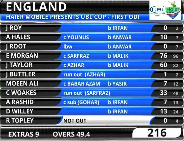 England Score card Ist ODI