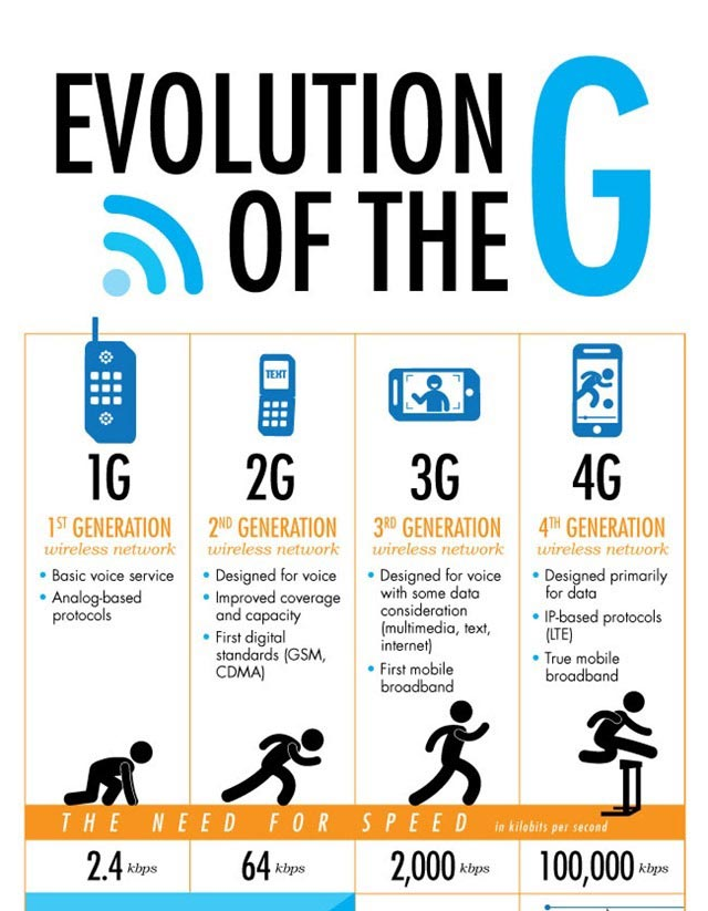 The Evolution of Gs – Generation Networks