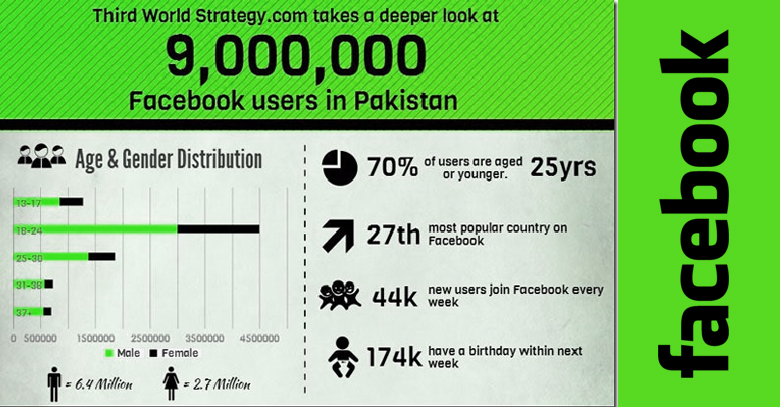 Facebook Pakistan Breaks the 9 Million Threshold