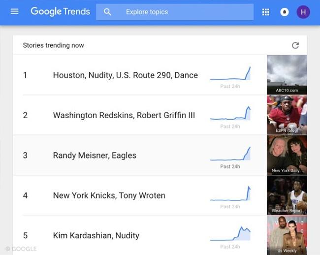Google Trends.brandsynario