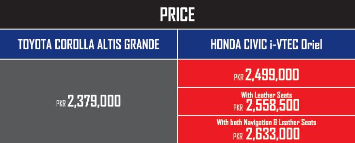Honda Civic Corolla Grande Prices.Brandsynario