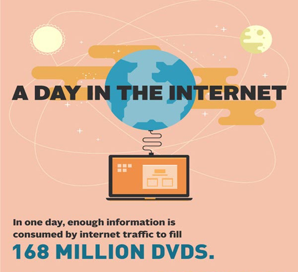 The Amount of Internet Data Spent in a Day