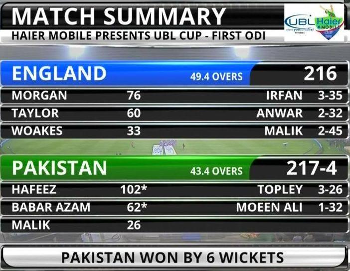 Match summary IST ODI Eng VS Pak