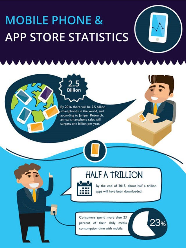 The Future of Mobile Phone and App Store