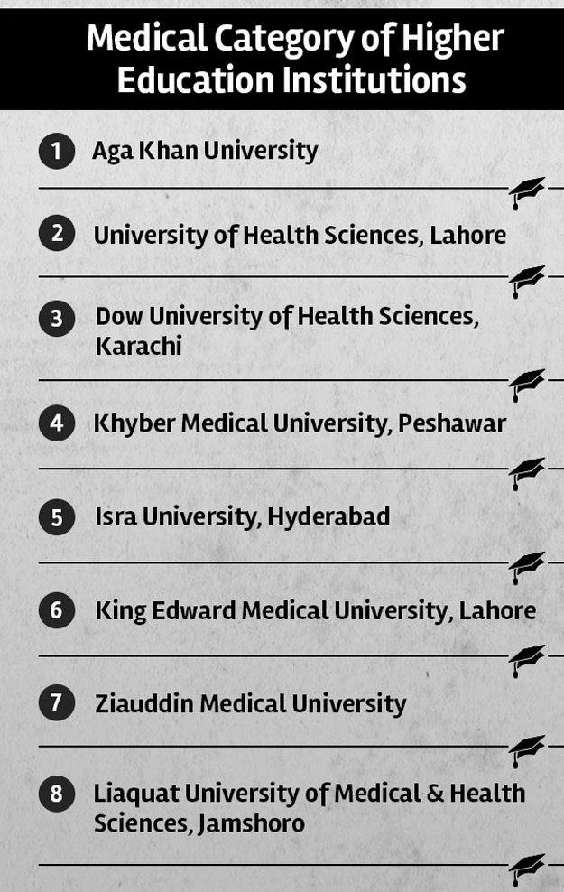 Medical-Category-of-Higher-Education-Institutes