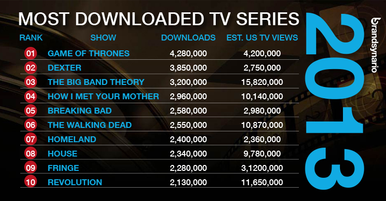 Most Downloaded TV Shows for 2013