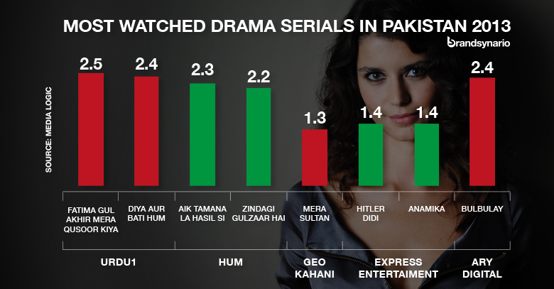 Most Watched Drama Serials in Pakistan 2013