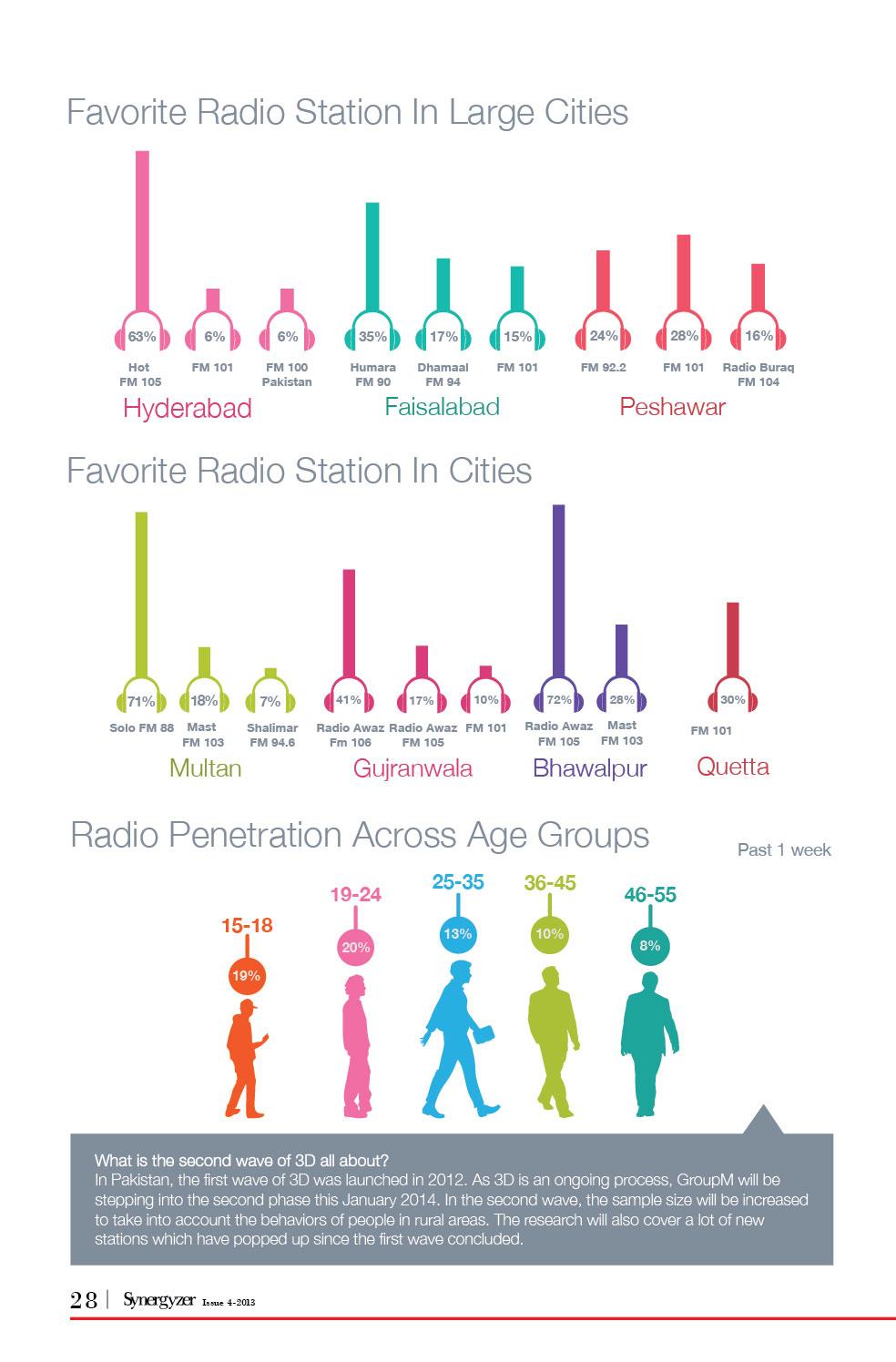 New2Radio-Industry-in-Pakistan-Infographics