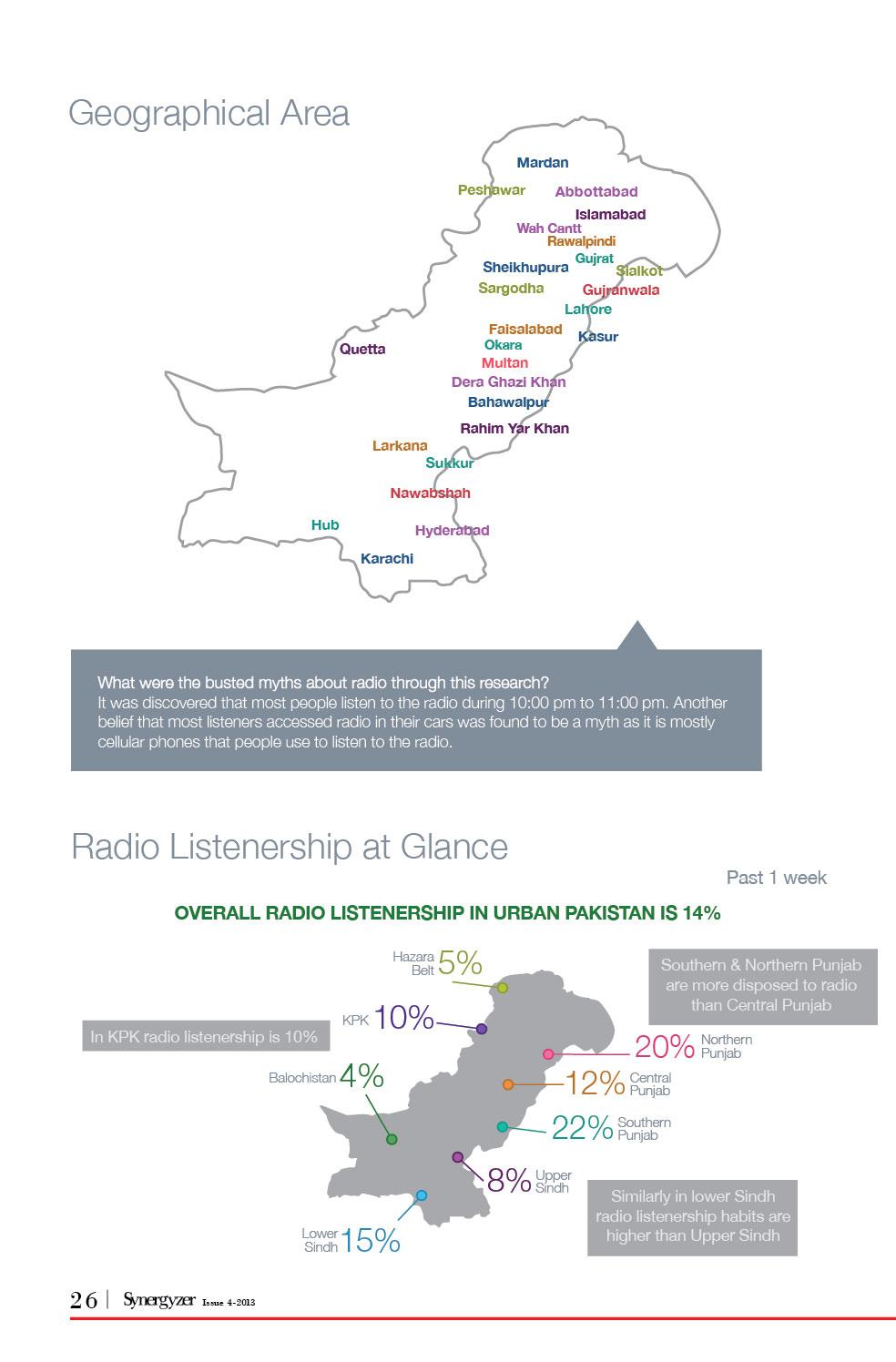 New3Radio-Industry-in-Pakistan-Infographics