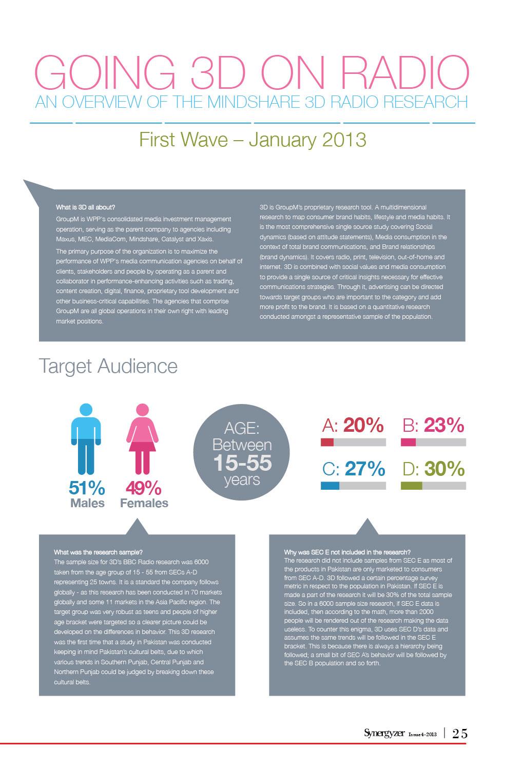New4Radio-Industry-in-Pakistan-Infographics