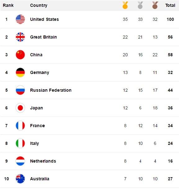 OlympicRankings