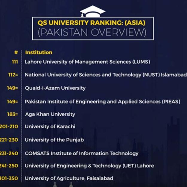 Pakistani-university-ranking
