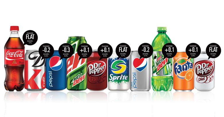 Pepsi & Coca Cola The Fight Against Obesity