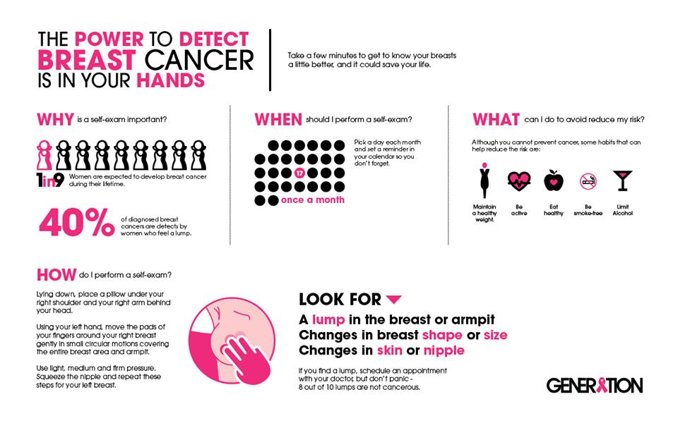 power-to-detect-breast-cancer-f