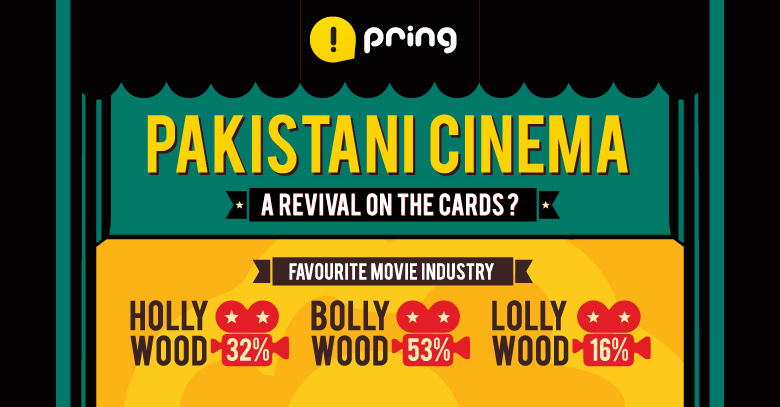 Pring Research Movie Industry Survey in Pakistan